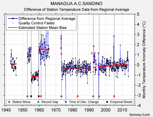 MANAGUA A.C.SANDINO difference from regional expectation