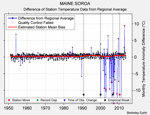 MAINE SOROA difference from regional expectation
