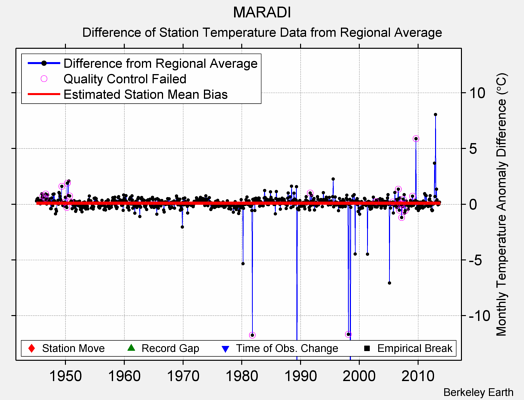 MARADI difference from regional expectation