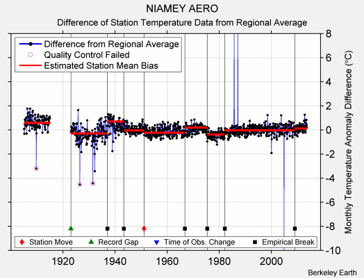 NIAMEY AERO difference from regional expectation