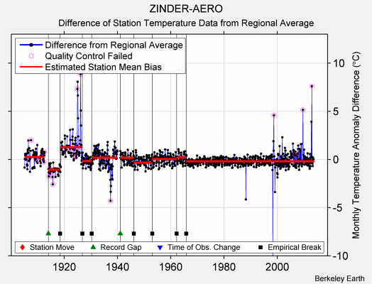ZINDER-AERO difference from regional expectation
