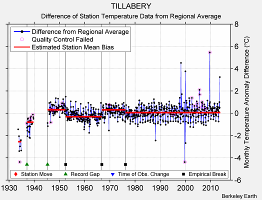 TILLABERY difference from regional expectation