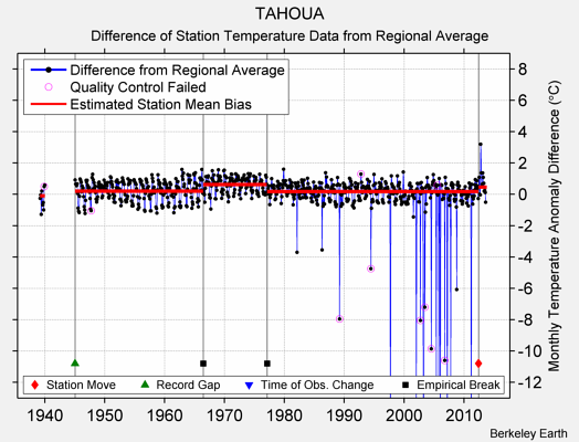 TAHOUA difference from regional expectation
