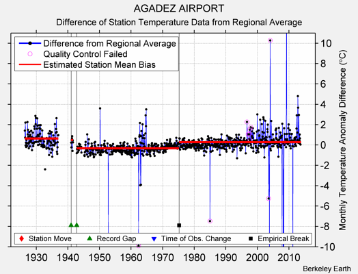 AGADEZ AIRPORT difference from regional expectation