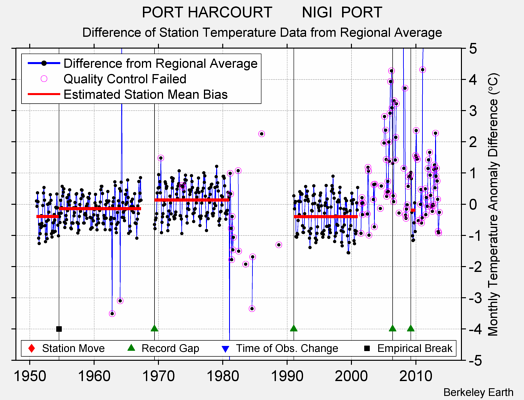 PORT HARCOURT       NIGI  PORT difference from regional expectation
