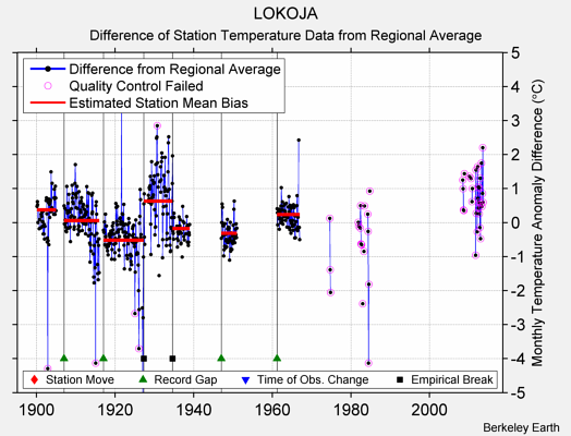 LOKOJA difference from regional expectation