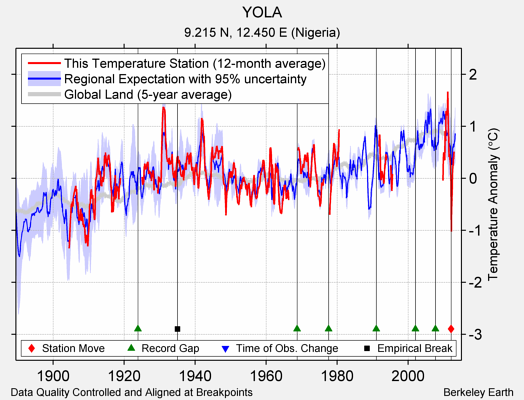 YOLA comparison to regional expectation