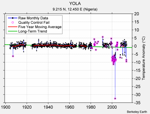 YOLA Raw Mean Temperature