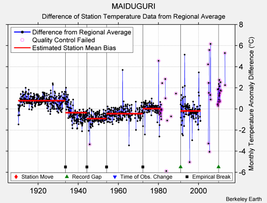 MAIDUGURI difference from regional expectation