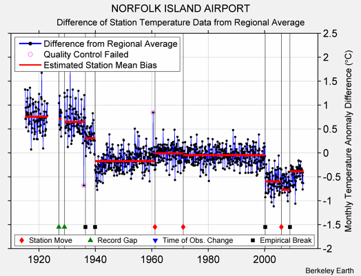 NORFOLK ISLAND AIRPORT difference from regional expectation