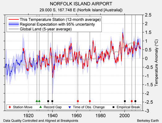 NORFOLK ISLAND AIRPORT comparison to regional expectation