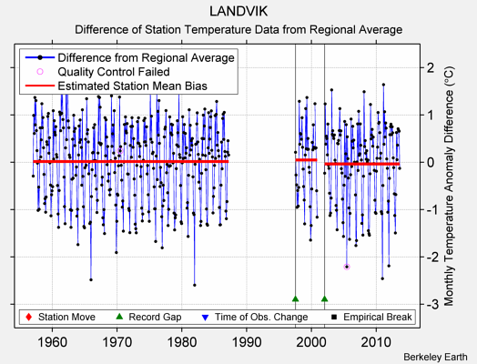 LANDVIK difference from regional expectation