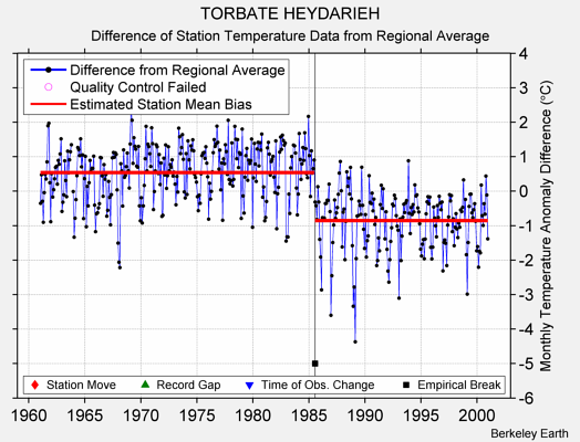 TORBATE HEYDARIEH difference from regional expectation