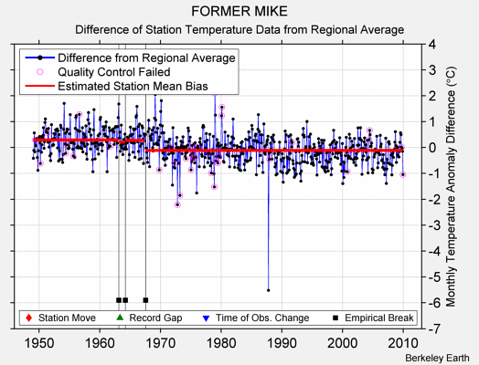 FORMER MIKE difference from regional expectation