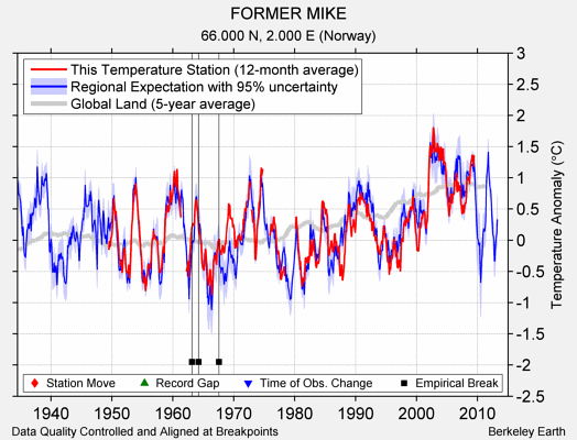 FORMER MIKE comparison to regional expectation