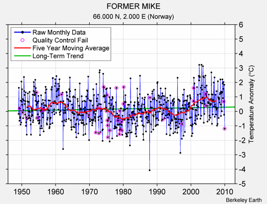 FORMER MIKE Raw Mean Temperature