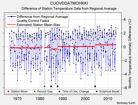 CUOVDDATMOHKKI difference from regional expectation