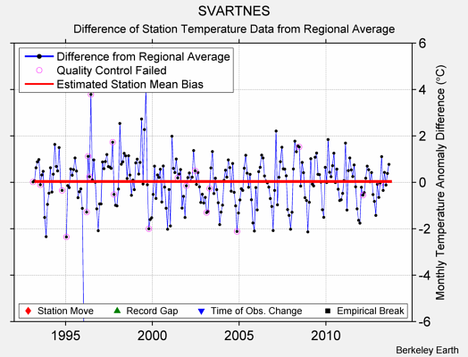 SVARTNES difference from regional expectation
