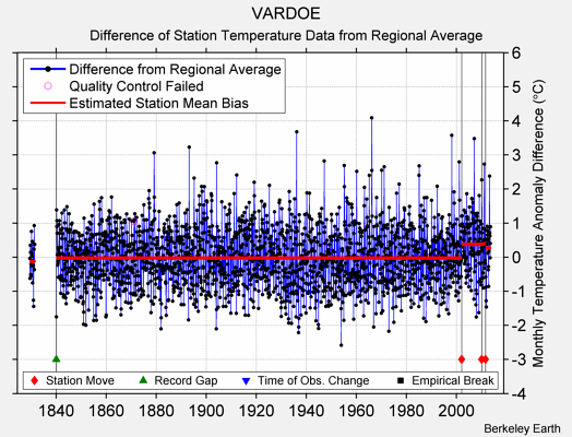 VARDOE difference from regional expectation