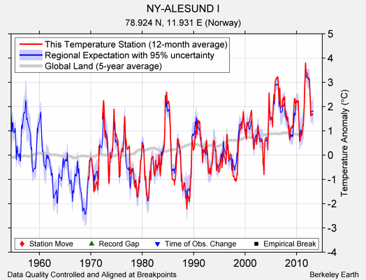 NY-ALESUND I comparison to regional expectation