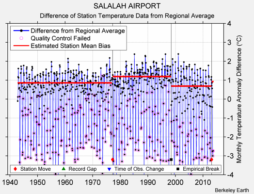 SALALAH AIRPORT difference from regional expectation