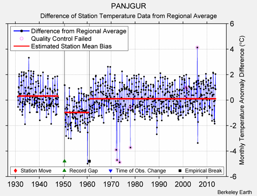PANJGUR difference from regional expectation