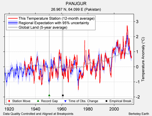 PANJGUR comparison to regional expectation
