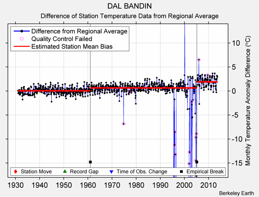 DAL BANDIN difference from regional expectation