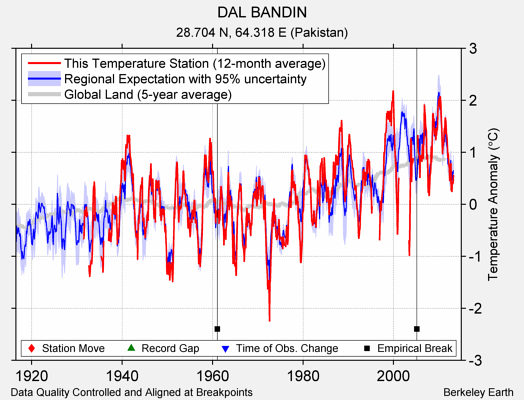 DAL BANDIN comparison to regional expectation