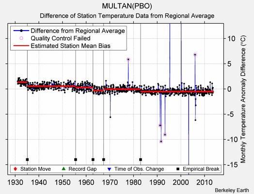 MULTAN(PBO) difference from regional expectation