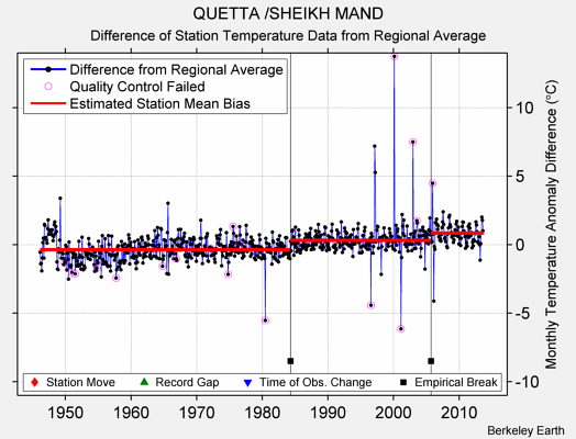 QUETTA /SHEIKH MAND difference from regional expectation