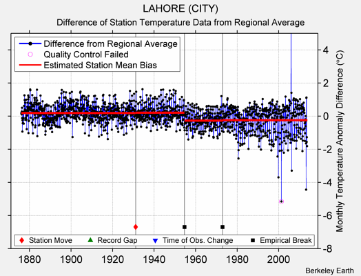 LAHORE (CITY) difference from regional expectation