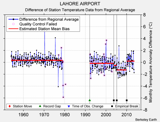 LAHORE AIRPORT difference from regional expectation