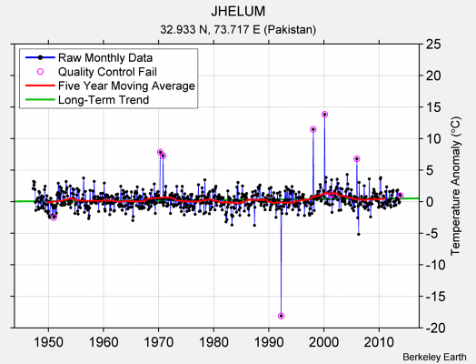 JHELUM Raw Mean Temperature