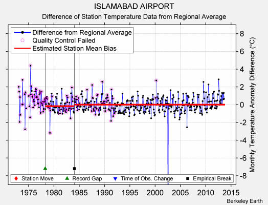 ISLAMABAD AIRPORT difference from regional expectation