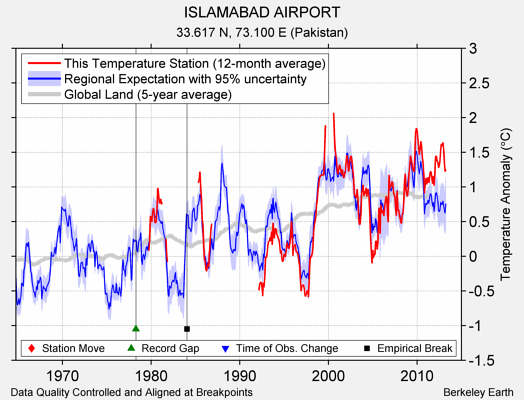 ISLAMABAD AIRPORT comparison to regional expectation