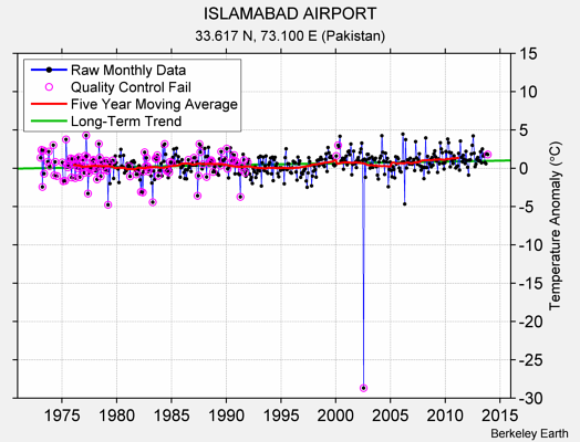 ISLAMABAD AIRPORT Raw Mean Temperature