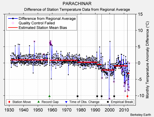 PARACHINAR difference from regional expectation