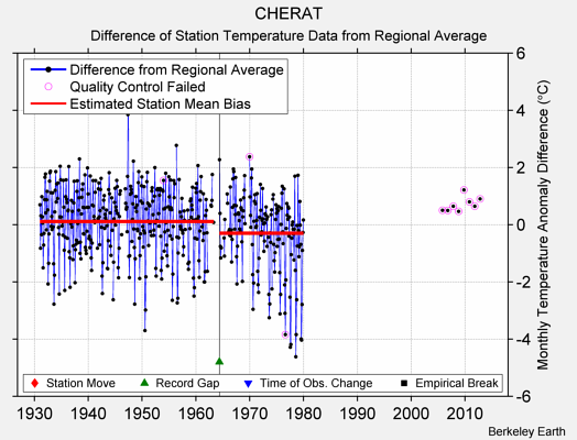 CHERAT difference from regional expectation