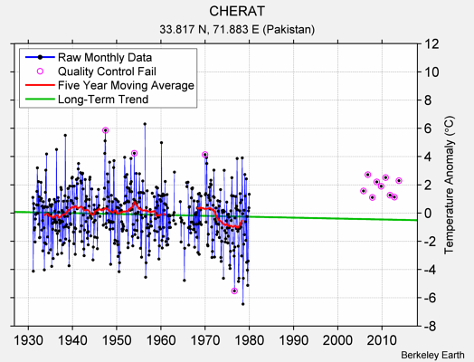 CHERAT Raw Mean Temperature