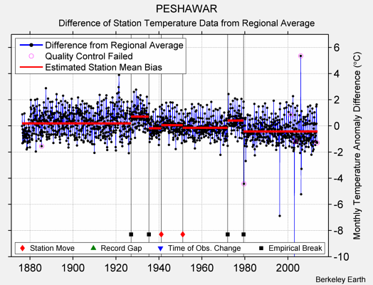 PESHAWAR difference from regional expectation