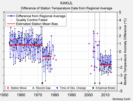 KAKUL difference from regional expectation
