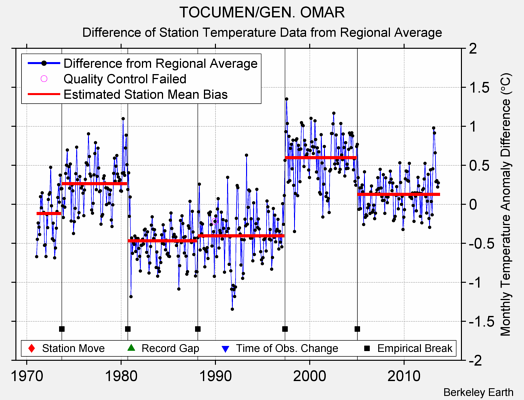 TOCUMEN/GEN. OMAR difference from regional expectation