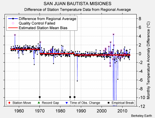 SAN JUAN BAUTISTA MISIONES difference from regional expectation