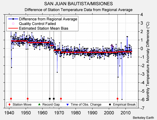 SAN JUAN BAUTISTA/MISIONES difference from regional expectation