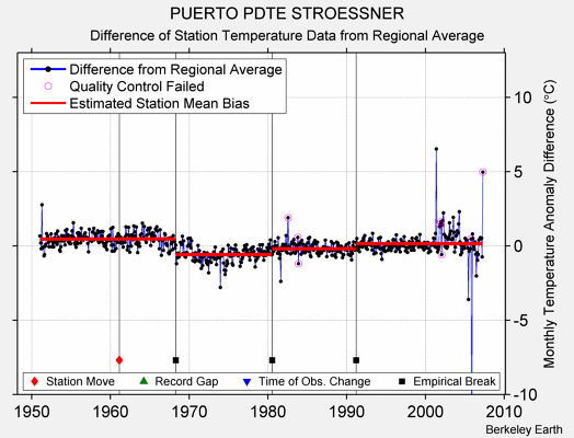 PUERTO PDTE STROESSNER difference from regional expectation