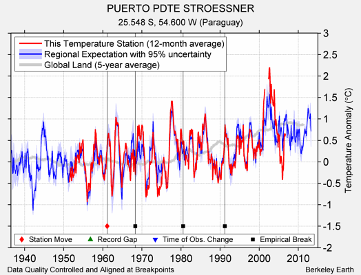 PUERTO PDTE STROESSNER comparison to regional expectation