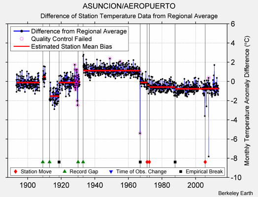 ASUNCION/AEROPUERTO difference from regional expectation