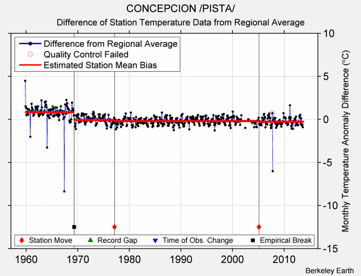 CONCEPCION /PISTA/ difference from regional expectation