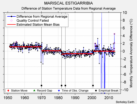 MARISCAL ESTIGARRIBIA difference from regional expectation